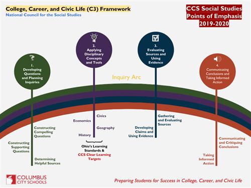 Curriculum Division / Social Studies
